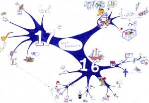mindmap wetenschapsgeschiedenis